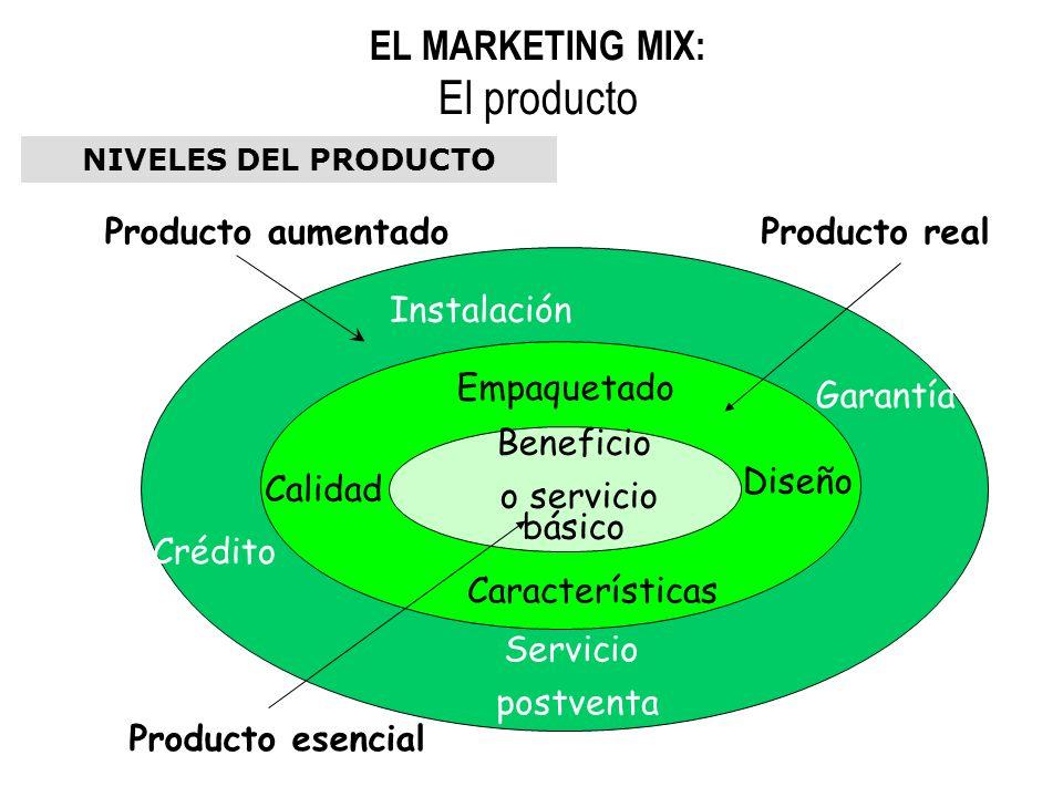 NIVELES DEL PRODUCTO Producto aumentadoProducto real Producto esencial Beneficio o servicio básico Instalación Calidad Características Diseño Empaquet