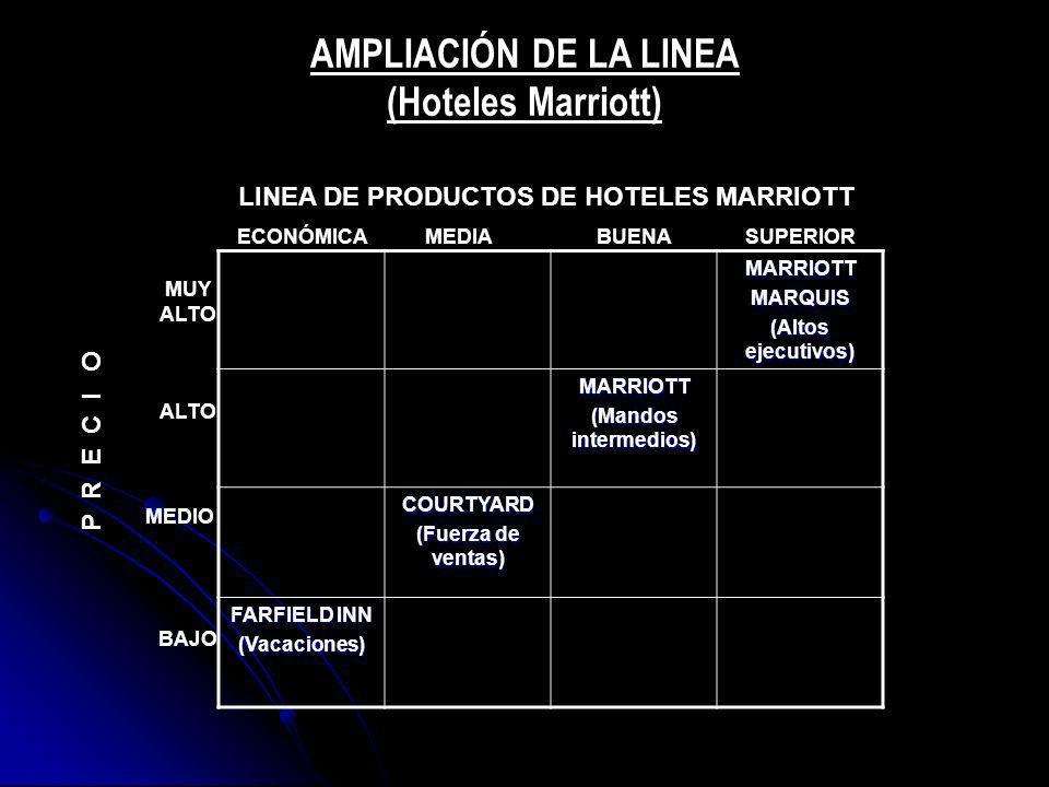MARRIOTTMARQUIS (Altos ejecutivos) MARRIOTT (Mandos intermedios) COURTYARD (Fuerza de ventas) FARFIELD INN (Vacaciones) ALTO MEDIO BAJO P R E C I O MU