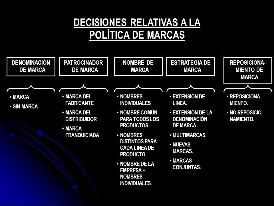 DENOMINACIÓN DE MARCA PATROCINADOR DE MARCA NOMBRE DE MARCA ESTRATEGIA DE MARCA REPOSICIONA- MIENTO DE MARCA MARCA SIN MARCA MARCA DEL FABRICANTE MARC