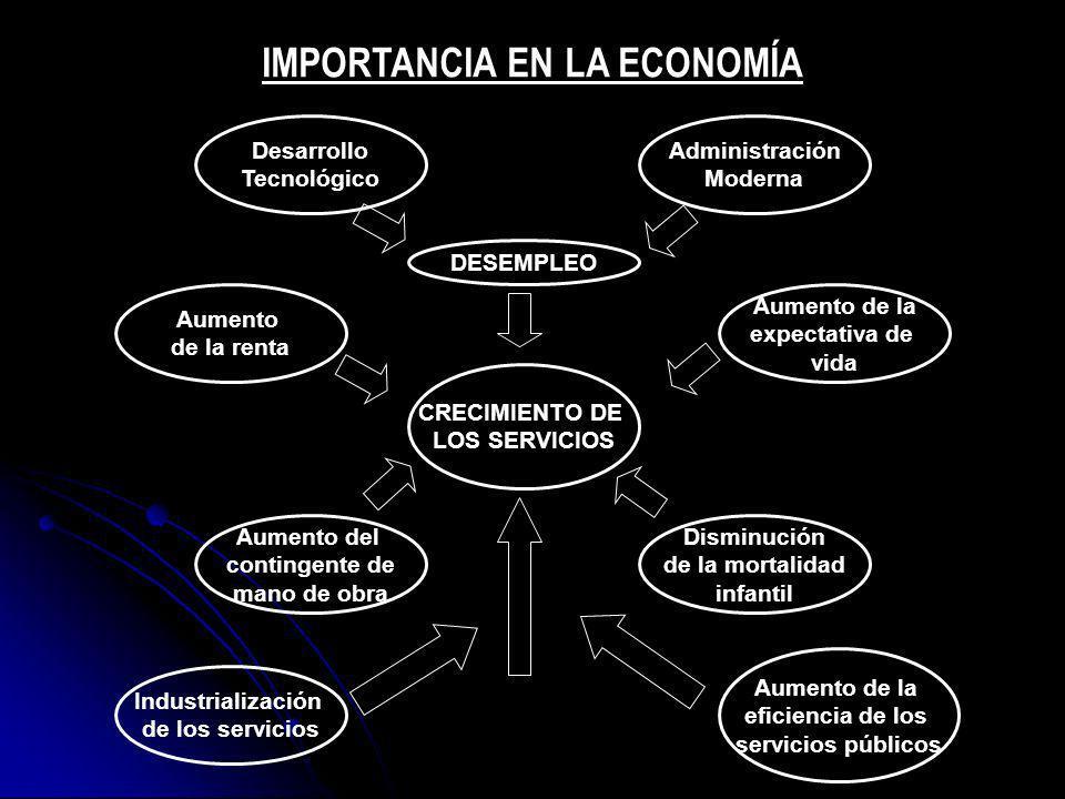 CRECIMIENTO DE LOS SERVICIOS Desarrollo Tecnológico Administración Moderna DESEMPLEO Aumento de la renta Aumento de la expectativa de vida Industriali