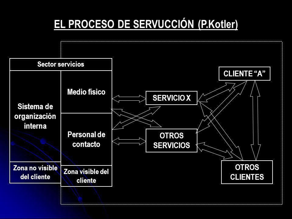 Sistema de organización interna Medio físico Personal de contacto Zona no visible del cliente Zona visible del cliente Sector servicios SERVICIO X OTR