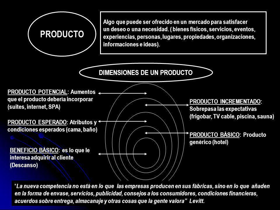 MIX DE PRODUCTO Conjunto de todas las líneas de productos que un vendedor ofrece a sus clientes.