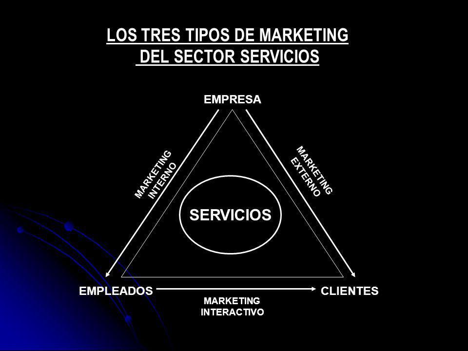 SERVICIOS EMPRESA EMPLEADOSCLIENTES MARKETING INTERNO MARKETING EXTERNO MARKETING INTERACTIVO LOS TRES TIPOS DE MARKETING DEL SECTOR SERVICIOS
