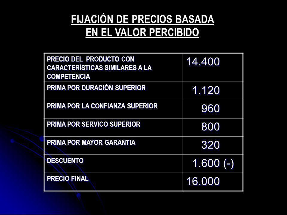 PRECIO DEL PRODUCTO CON CARACTERÍSTICAS SIMILARES A LA COMPETENCIA 14.400 PRIMA POR DURACIÓN SUPERIOR 1.120 1.120 PRIMA POR LA CONFIANZA SUPERIOR 960