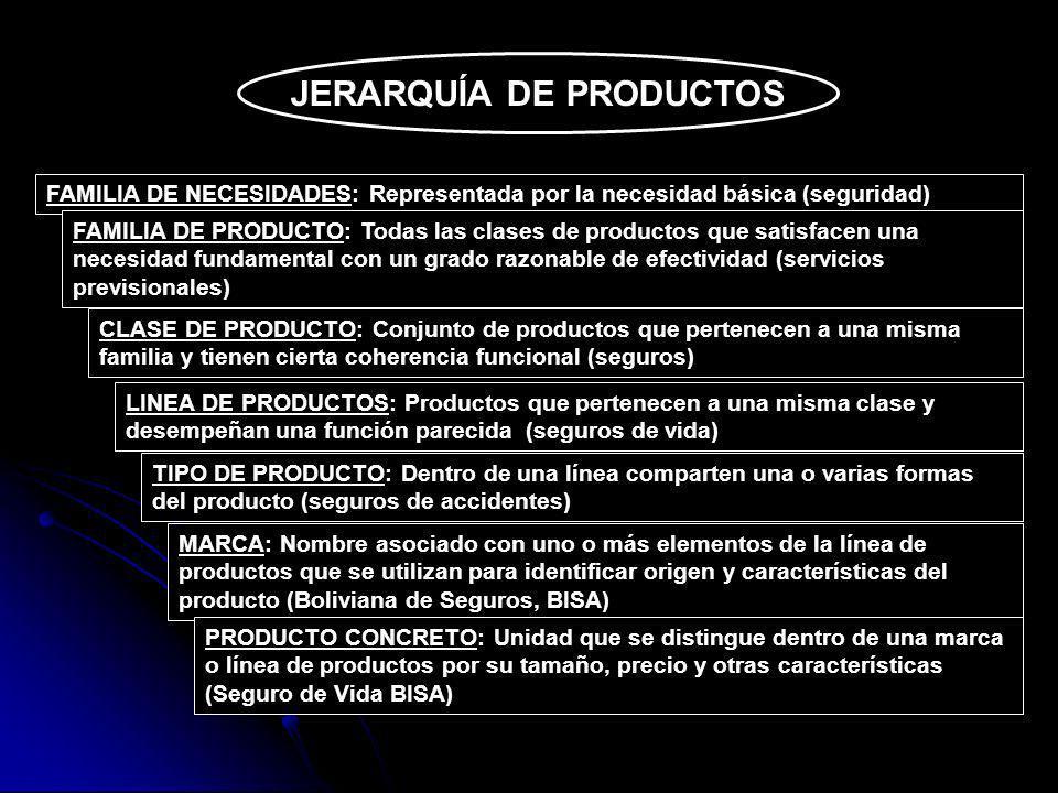 FAMILIA DE NECESIDADES: Representada por la necesidad básica (seguridad) FAMILIA DE PRODUCTO: Todas las clases de productos que satisfacen una necesid