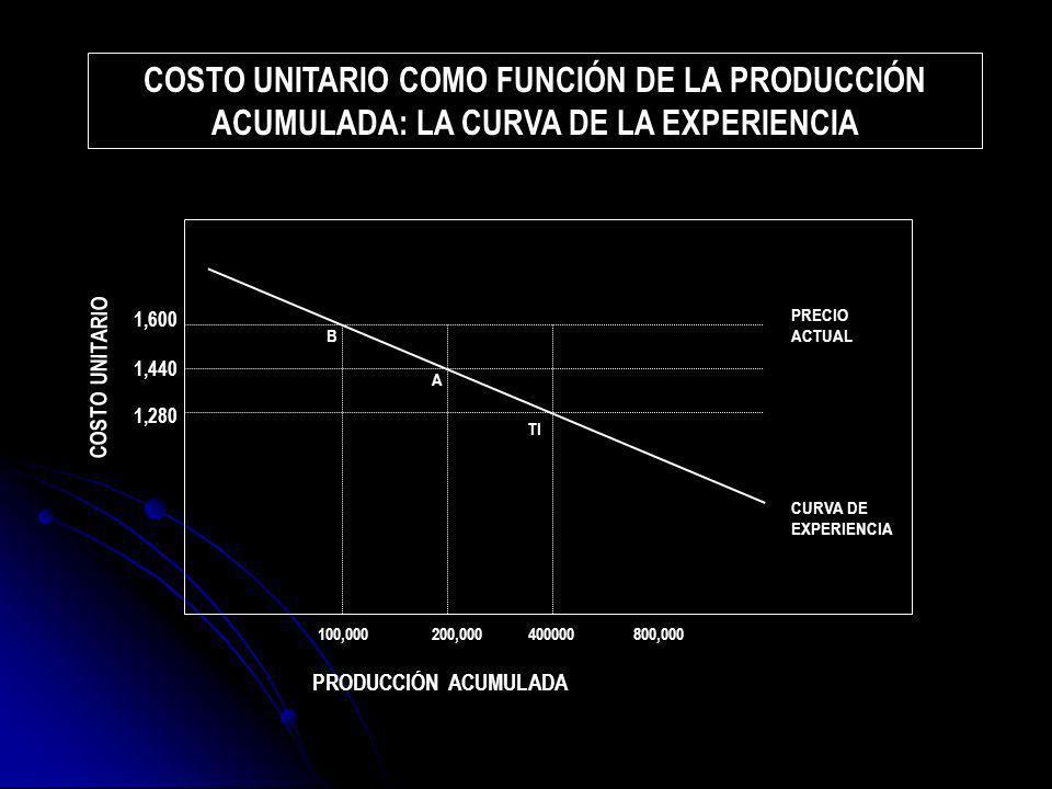 COSTO UNITARIO COMO FUNCIÓN DE LA PRODUCCIÓN ACUMULADA: LA CURVA DE LA EXPERIENCIA 1,280 100,000 PRODUCCIÓN ACUMULADA COSTO UNITARIO 200,000400000800,