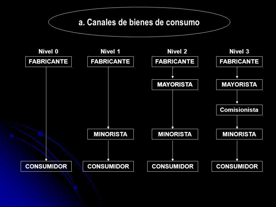 a. Canales de bienes de consumo FABRICANTE MAYORISTA Comisionista MINORISTA CONSUMIDOR MAYORISTA MINORISTA CONSUMIDOR Nivel 0Nivel 1Nivel 2Nivel 3