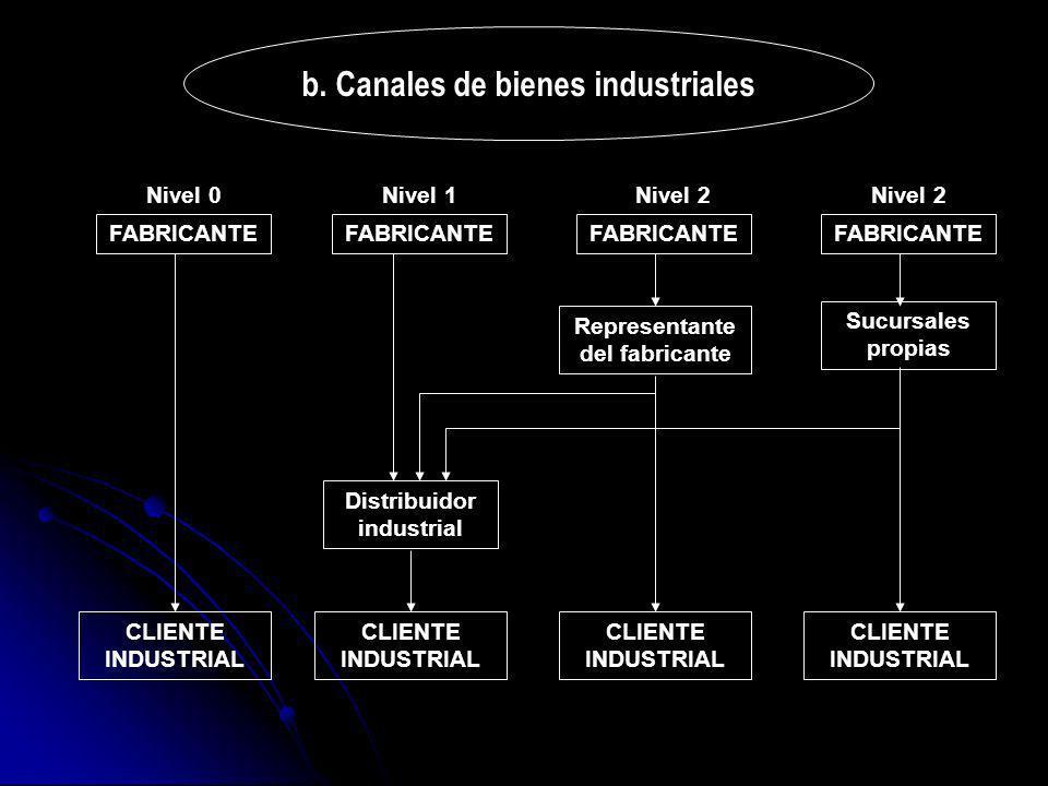 b. Canales de bienes industriales FABRICANTE Distribuidor industrial CLIENTE INDUSTRIAL Representante del fabricante Sucursales propias Nivel 0Nivel 1