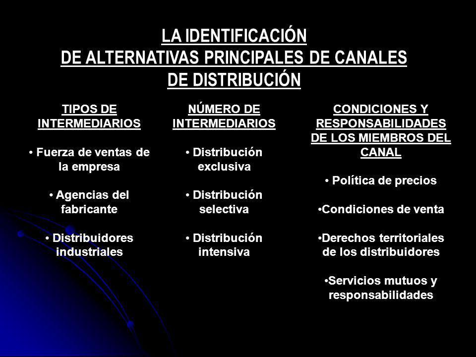 LA IDENTIFICACIÓN DE ALTERNATIVAS PRINCIPALES DE CANALES DE DISTRIBUCIÓN TIPOS DE INTERMEDIARIOS Fuerza de ventas de la empresa Agencias del fabricant