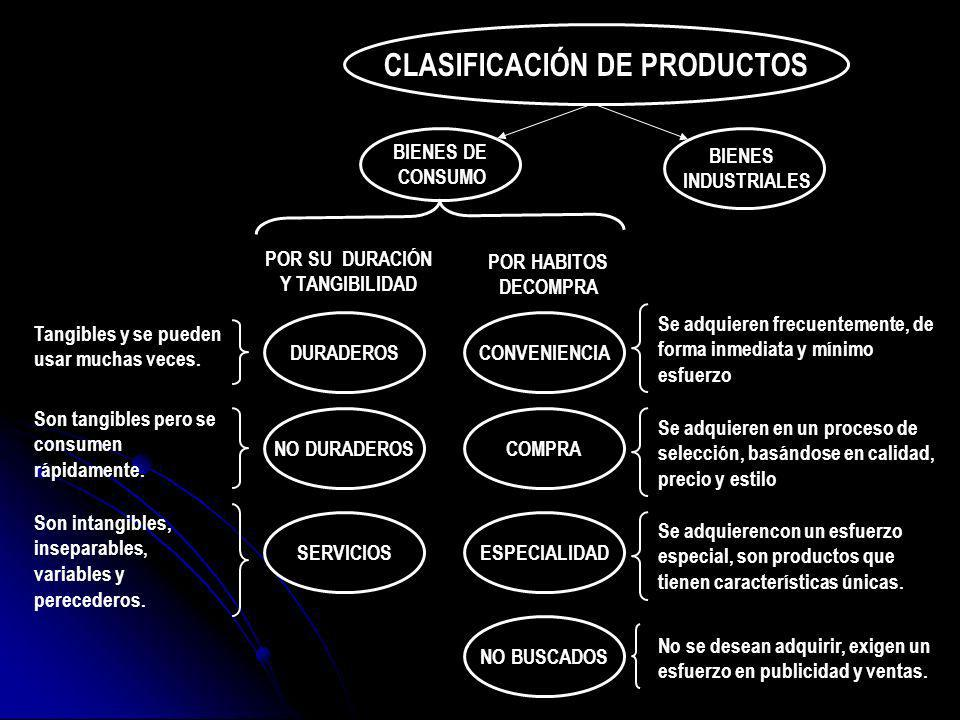 MATERIALES Y CONJUNTOS INCORPORABLES BIENES DE CAPITAL SUMINISTROS Y SERVICIOS POR SU INCORPORACIÓN AL PROCESO PRODUCTIVO Y SU COSTO RELATIVO Materias Primas Productos manufacturados Productos agrícolas Productos naturales Componentes materiales Conjuntos incorporables Instalaciones Accesorios de equipamiento Suministros Operativos Productos de mantenimiento y reparaciones CLASIFICACIÓN DE LOS BIENES INDUSTRIALES