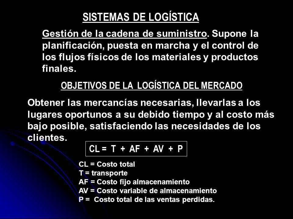 SISTEMAS DE LOGÍSTICA Gestión de la cadena de suministro. Supone la planificación, puesta en marcha y el control de los flujos físicos de los material