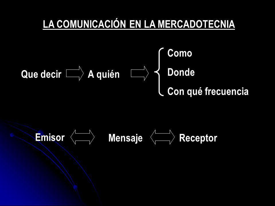 Que decirA quién Como Donde Con qué frecuencia Emisor MensajeReceptor LA COMUNICACIÓN EN LA MERCADOTECNIA