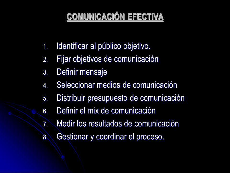 COMUNICACIÓN EFECTIVA 1. Identificar al público objetivo. 2. Fijar objetivos de comunicación 3. Definir mensaje 4. Seleccionar medios de comunicación