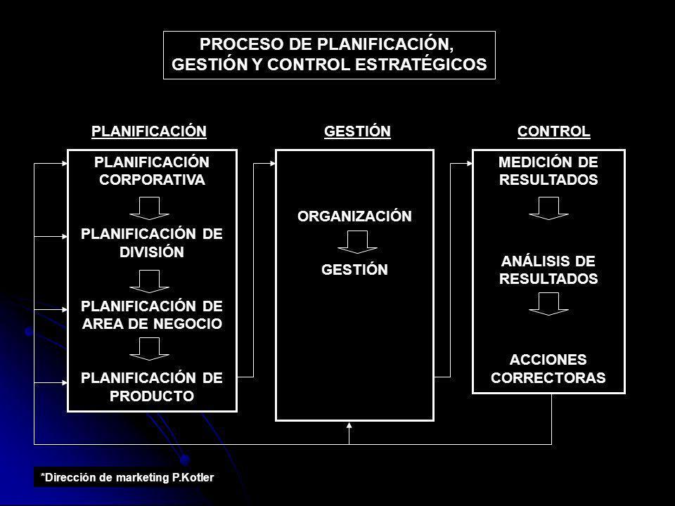 PLANIFICACIÓN CORPORATIVA PLANIFICACIÓN DE DIVISIÓN PLANIFICACIÓN DE AREA DE NEGOCIO PLANIFICACIÓN DE PRODUCTO PROCESO DE PLANIFICACIÓN, GESTIÓN Y CON