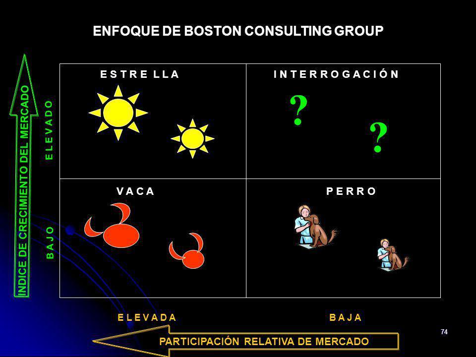 74 ENFOQUE DE BOSTON CONSULTING GROUP E S T R E L L A I N T E R R O G A C I Ó N ? ? V A C A P E R R O B A J O E L E V A D O INDICE DE CRECIMIENTO DEL