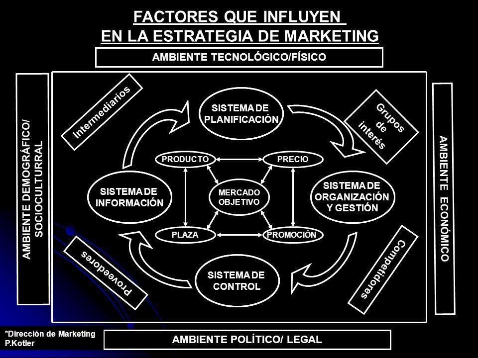 SISTEMA DE PLANIFICACIÓN SISTEMA DE ORGANIZACIÓN Y GESTIÓN SISTEMA DE CONTROL SISTEMA DE INFORMACIÓN Intermediarios Grupos de interés Competidores Pro
