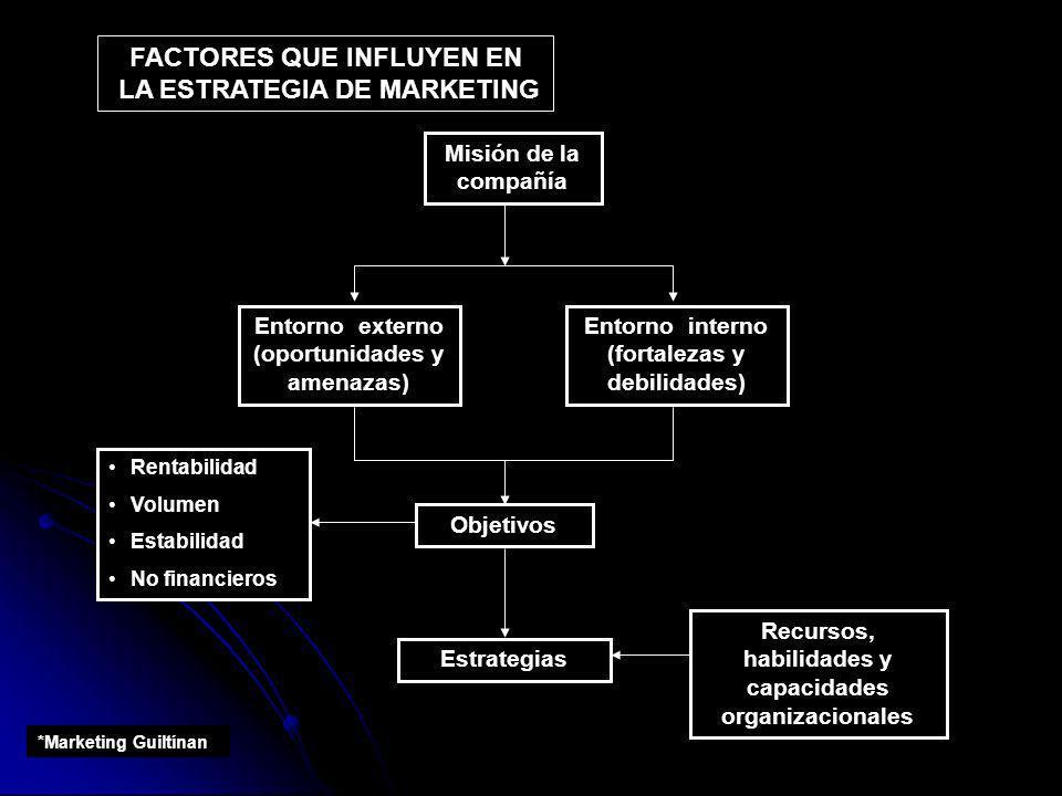 Misión de la compañía Entorno externo (oportunidades y amenazas) Objetivos Estrategias FACTORES QUE INFLUYEN EN LA ESTRATEGIA DE MARKETING Entorno int