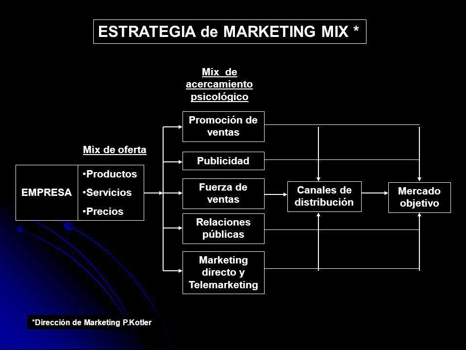 Mercado objetivo Canales de distribución Promoción de ventas Productos Servicios Precios EMPRESA Publicidad Fuerza de ventas Relaciones públicas Marke