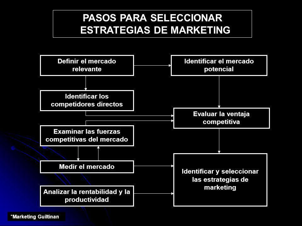 PASOS PARA SELECCIONAR ESTRATEGIAS DE MARKETING Definir el mercado relevante Identificar el mercado potencial Identificar y seleccionar las estrategia