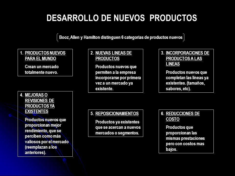 1.PRODUCTOS NUEVOS PARA EL MUNDO Crean un mercado totalmente nuevo. 2.NUEVAS LINEAS DE PRODUCTOS Productos nuevos que permiten a la empresa incorporar