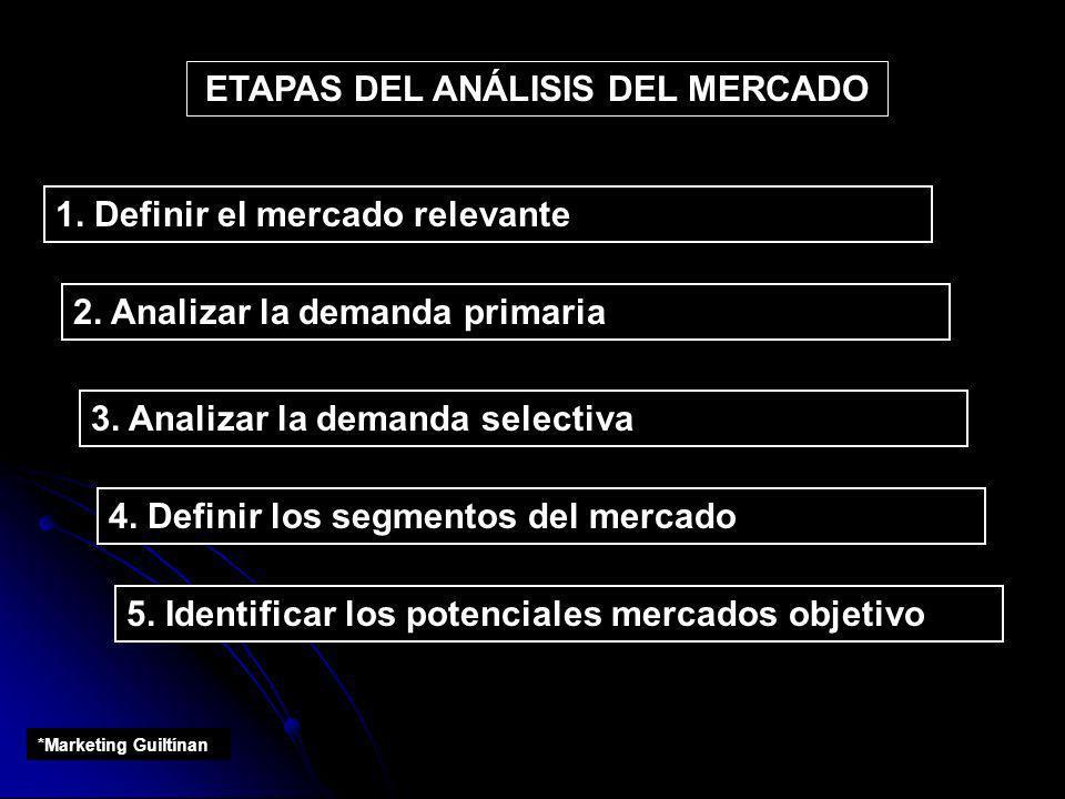 ETAPAS DEL ANÁLISIS DEL MERCADO 1. Definir el mercado relevante 2. Analizar la demanda primaria 3. Analizar la demanda selectiva 4. Definir los segmen
