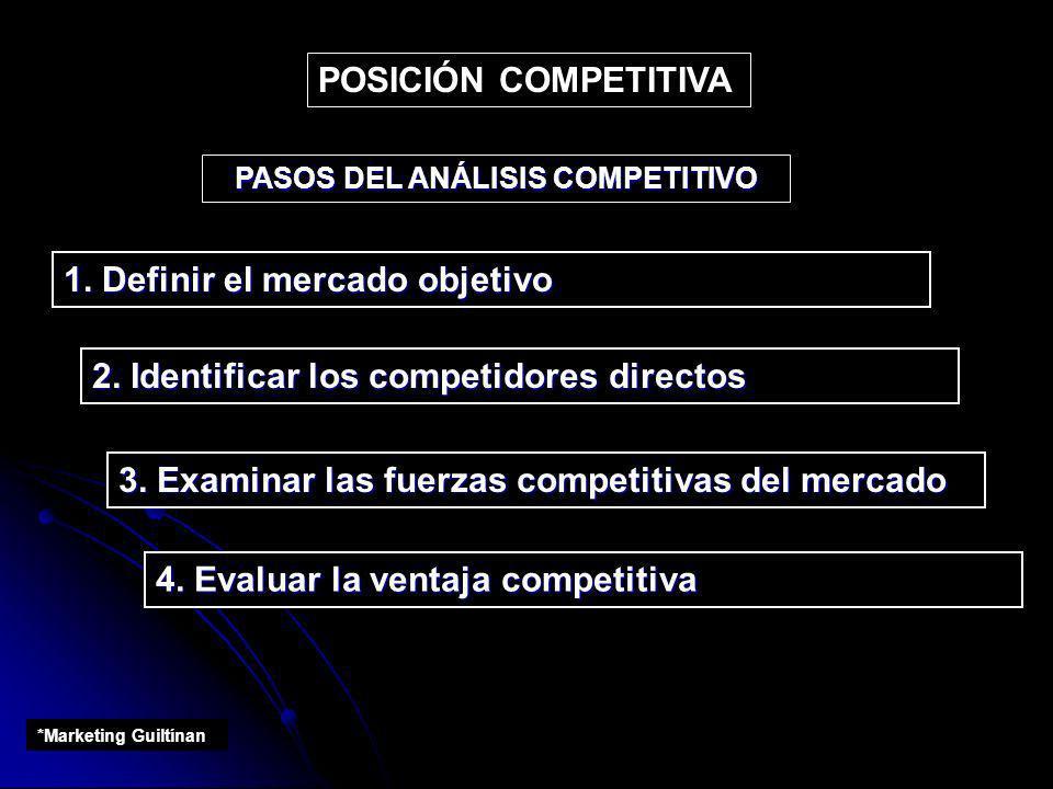 PASOS DEL ANÁLISIS COMPETITIVO 1. Definir el mercado objetivo 2. Identificar los competidores directos 3. Examinar las fuerzas competitivas del mercad