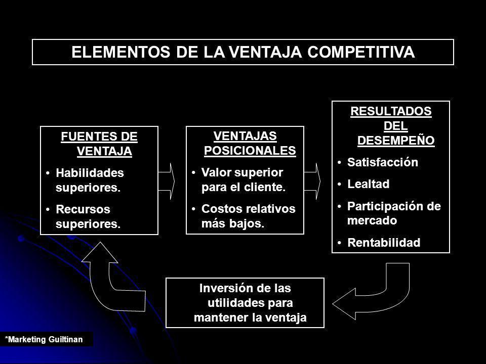 ELEMENTOS DE LA VENTAJA COMPETITIVA FUENTES DE VENTAJA Habilidades superiores. Recursos superiores. VENTAJAS POSICIONALES Valor superior para el clien