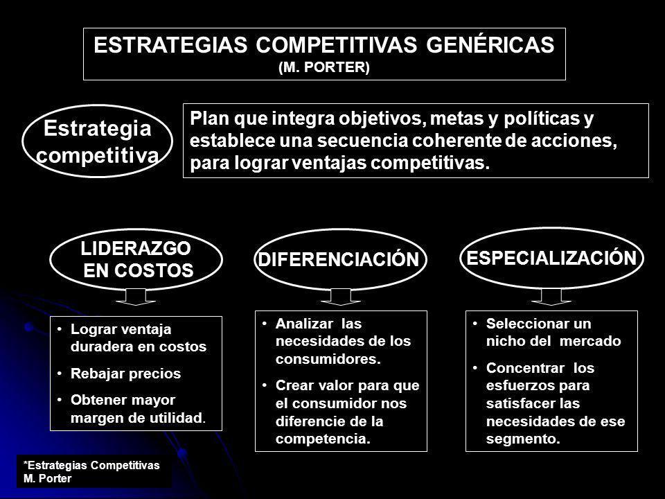 Estrategia competitiva Plan que integra objetivos, metas y políticas y establece una secuencia coherente de acciones, para lograr ventajas competitiva