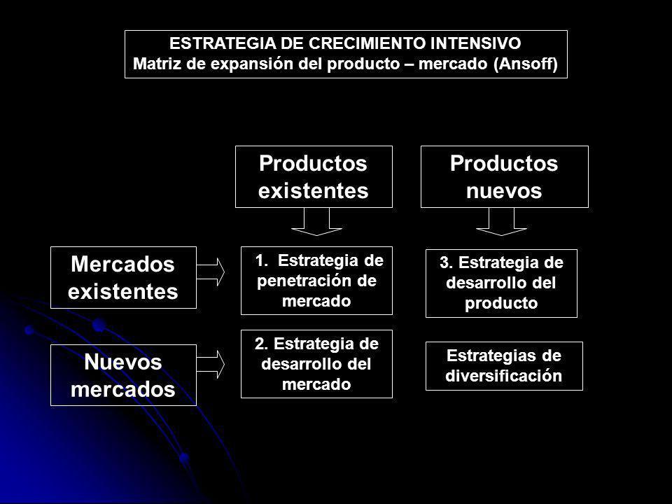 1. Estrategia de penetración de mercado 3. Estrategia de desarrollo del producto 2. Estrategia de desarrollo del mercado Estrategias de diversificació