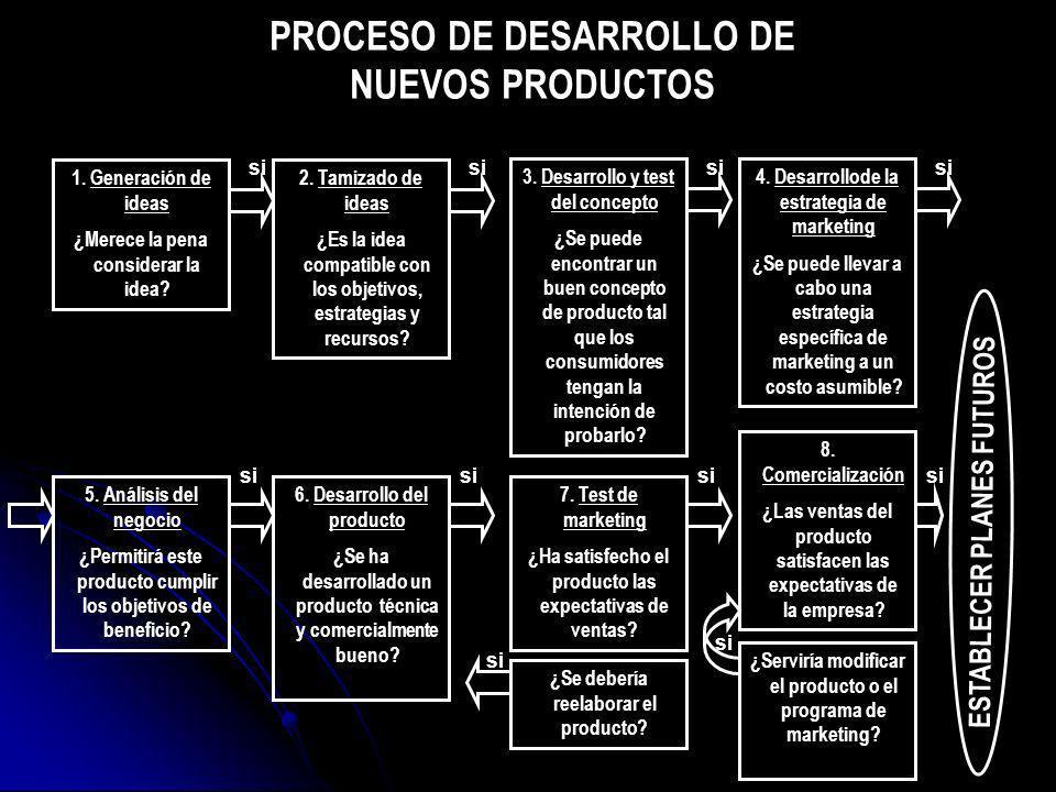 ETAPAS DEL ANÁLISIS DEL MERCADO 1.Definir el mercado relevante 2.