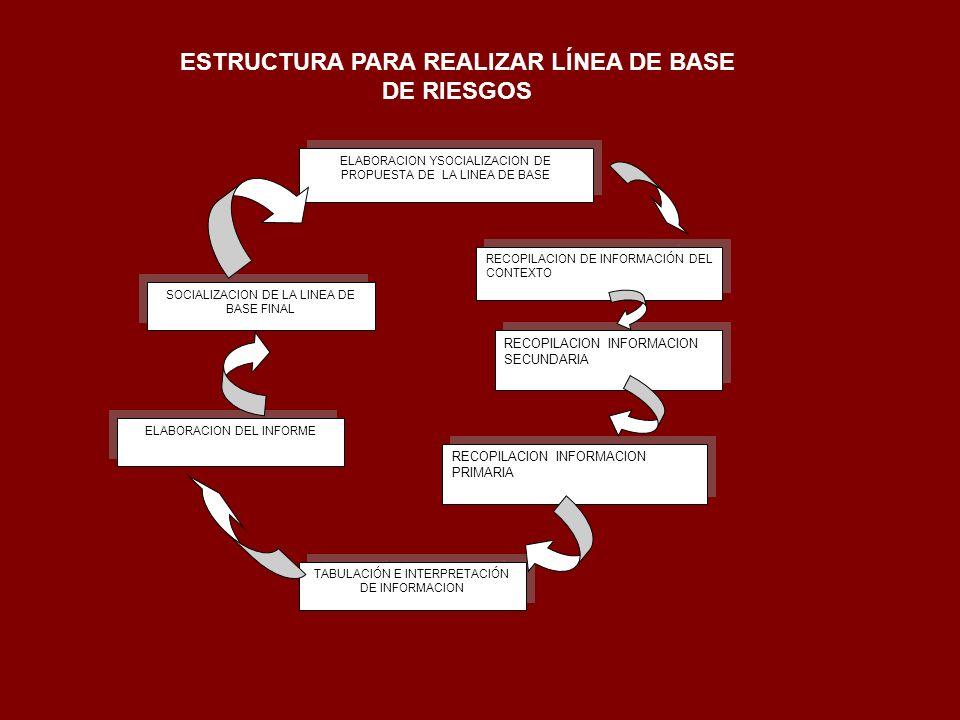 ELABORACION YSOCIALIZACION DE PROPUESTA DE LA LINEA DE BASE RECOPILACION DE INFORMACIÓN DEL CONTEXTO RECOPILACION INFORMACION SECUNDARIA RECOPILACION
