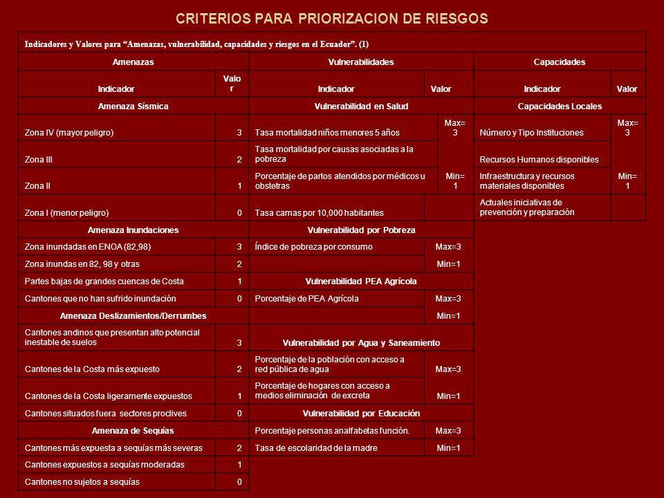 CRITERIOS PARA PRIORIZACION DE RIESGOS Indicadores y Valores para Amenazas, vulnerabilidad, capacidades y riesgos en el Ecuador. (1) AmenazasVulnerabi