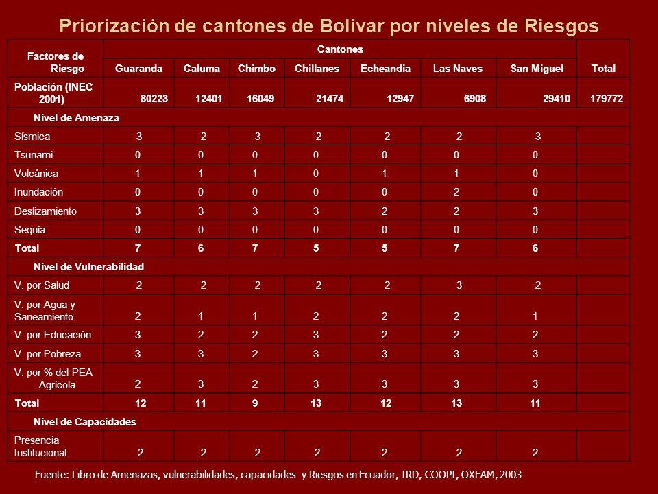 Priorización de cantones de Bolívar por niveles de Riesgos Factores de Riesgo Cantones Total GuarandaCalumaChimboChillanesEcheandiaLas NavesSan Miguel
