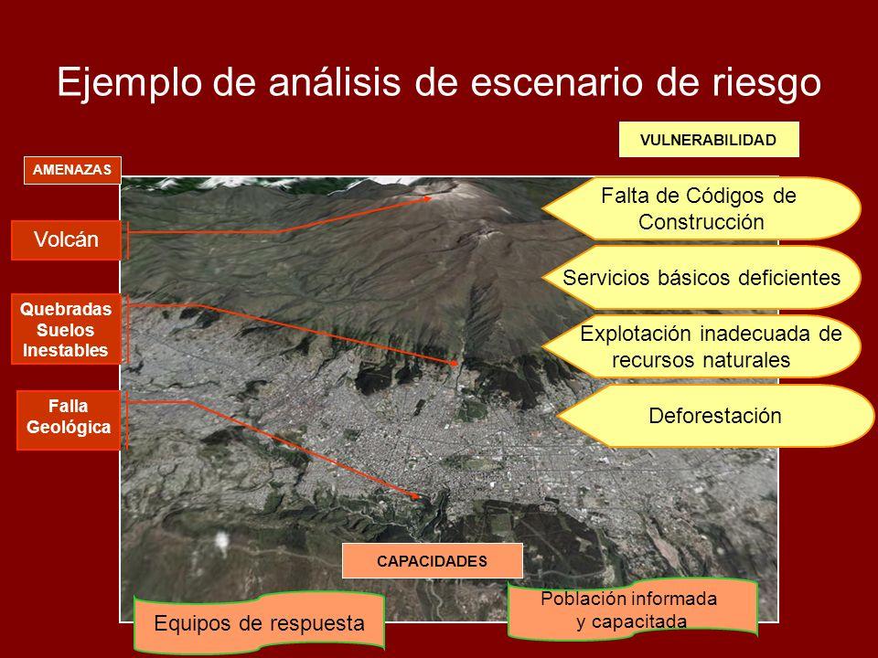 Ejemplo de análisis de escenario de riesgo Volcán Quebradas Suelos Inestables Falla Geológica Falta de Códigos de Construcción Servicios básicos defic
