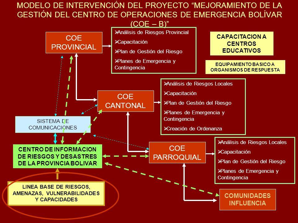 INSTITUCIONES Y ORGANISMOS NACIONALES SECRETARIA TECNICA DE GESTION DEL RIESGO DIPLASEDE ((Dirección de Planeamiento de Seguridad para el Desarrollo Nacional) - MINISTERIOS ORGANISMOS BASICOS: CRUZ ROJA, CUERPO DE BOMBEROS, POLICIA NACIONAL GOBIERNOS LOCALES (Consejos Provinciales, Municipios, Juntas Parroquiales, CONCOPE, AME) SENPLADES - Secretaria Nacional de Planificación y Desarrollo Instituciones encargadas de obras COPEFEN, CORPECUADOR, MOP Otras Instituciones nacionales PETROECUADOR, INECI, INEC, INNFA… INSTITUCIONES CIENTÍFICAS Y TÉCNICAS: Instituto Geofísico del EPN, Facultad de Ingeniería del EPN, INOCAR, INAMHI, ESPOL, Escuela Politécnica del Ejercito, FLACSO, La Red, CIIFEN, IRD, algunas universidades, instituciones locales… ONGs Nacionales, Fundación Natura, FEPP…