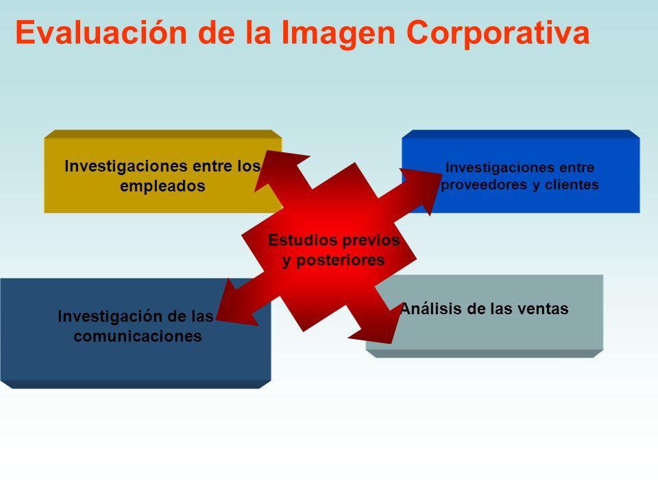 Investigaciones entre los empleados Investigación de las comunicaciones Investigaciones entre proveedores y clientes Análisis de las ventas Evaluación