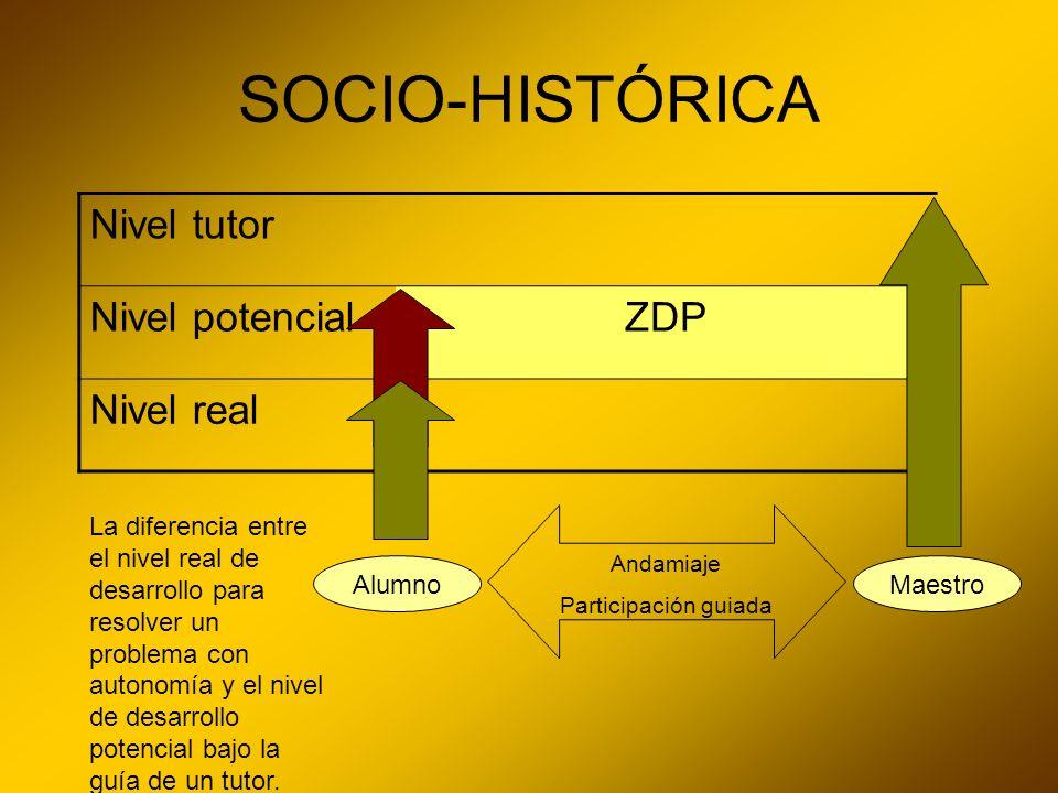 SOCIO-HISTÓRICA Nivel tutor Nivel potencialZDP Nivel real AlumnoMaestro Andamiaje Participación guiada La diferencia entre el nivel real de desarrollo