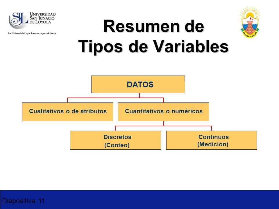 Diapositiva 11 Resumen de Tipos de Variables 1-11 Cualitativos o de atributos Discretos (Conteo) Continuos (Medición) Cuantitativos o numéricos DATOS