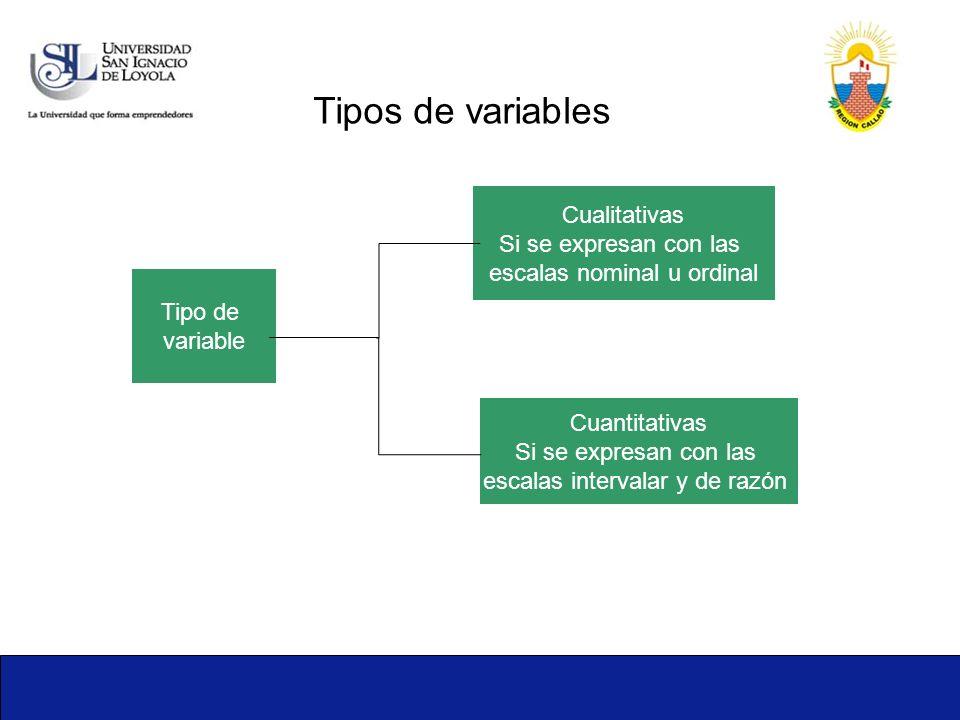1-11 Cualitativas Si se expresan con las escalas nominal u ordinal Cuantitativas Si se expresan con las escalas intervalar y de razón Tipos de variabl