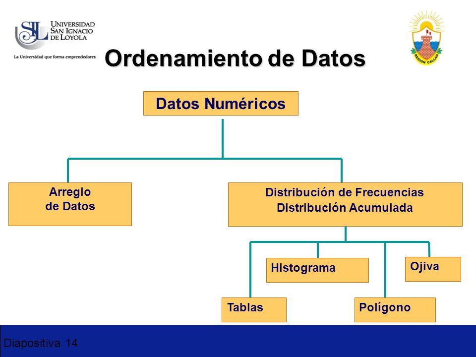 Diapositiva 14 Ordenamiento de Datos Datos Numéricos Arreglo de Datos Distribución de Frecuencias Distribución Acumulada Histograma Polígono Ojiva Tab