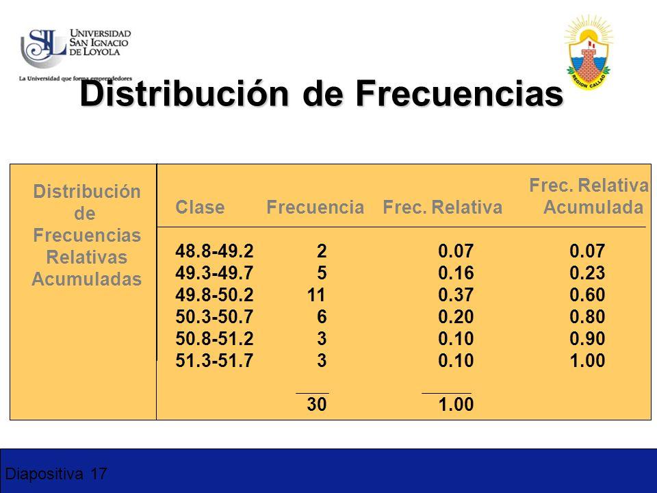 Diapositiva 17 Frec. Relativa Clase Frecuencia Frec. Relativa Acumulada 48.8-49.2 20.070.07 49.3-49.7 50.160.23 49.8-50.2 110.37 0.60 50.3-50.7 60.200