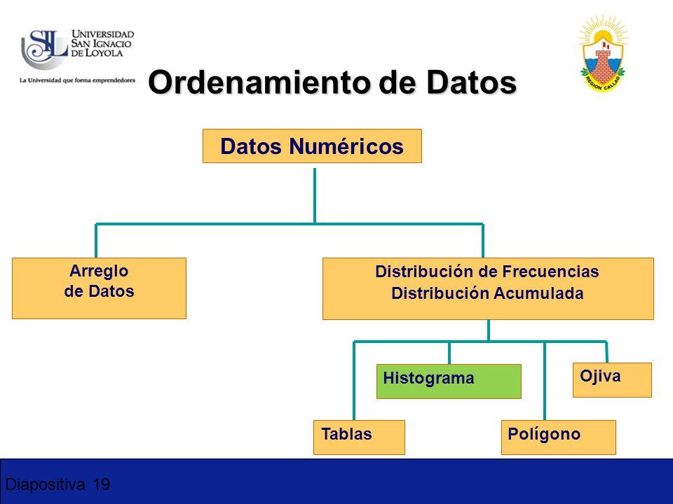 Diapositiva 19 Ordenamiento de Datos Datos Numéricos Arreglo de Datos Distribución de Frecuencias Distribución Acumulada Histograma Polígono Ojiva Tab