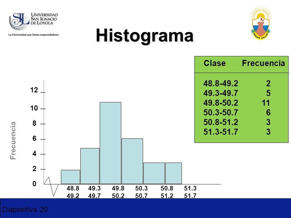 Diapositiva 20 Histograma 0 2 4 6 8 10 48.8 49.3 49.8 50.3 50.8 51.3 49.2 49.7 50.2 50.7 51.2 51.7 Clase Frecuencia 12 Frecuencia 48.8-49.2 2 49.3-49.