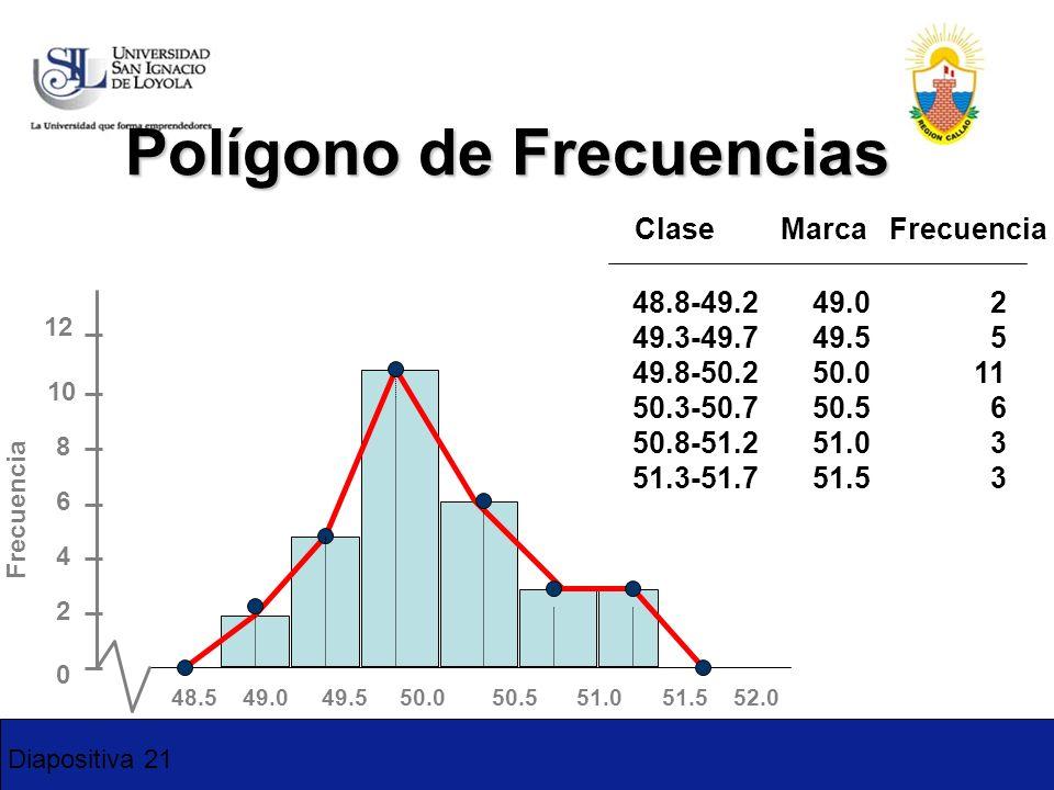 Diapositiva 21 Polígono de Frecuencias 48.5 49.0 49.5 50.0 50.5 51.0 51.5 52.0 Clase Marca Frecuencia Frecuencia 0 2 4 6 8 10 12 48.8-49.2 49.0 2 49.3