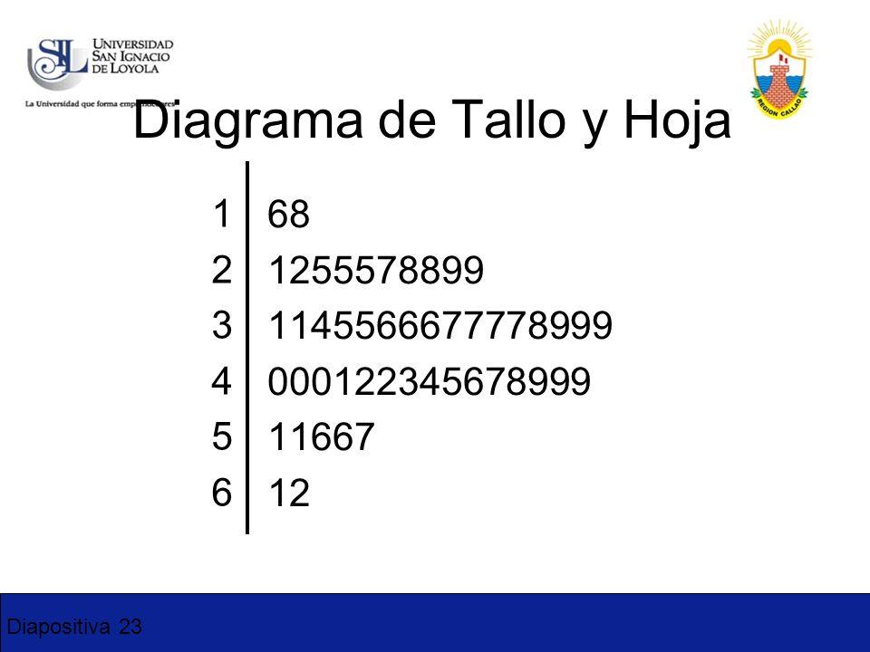 Diapositiva 23 68 1255578899 1145566677778999 000122345678999 11667 12 123456123456 Diagrama de Tallo y Hoja