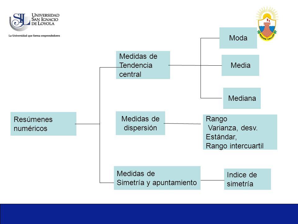 Resúmenes numéricos Medidas de Tendencia central Medidas de Simetría y apuntamiento Medidas de dispersión Moda Mediana Media Rango Varianza, desv. Est