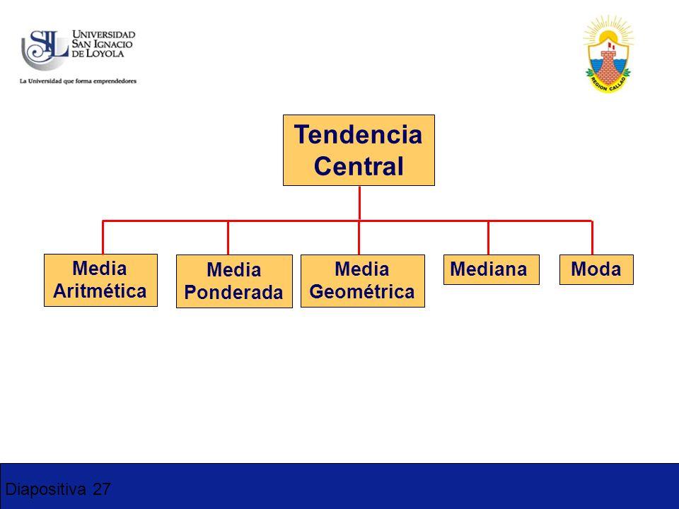 Diapositiva 27 Tendencia Central Media Aritmética Mediana Moda Media Ponderada Media Geométrica