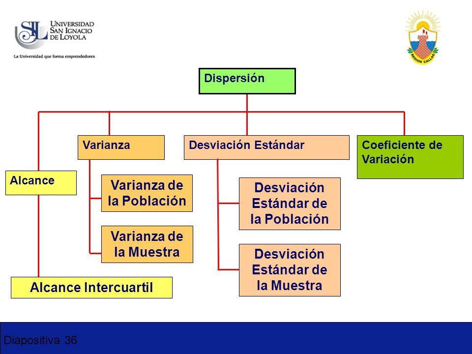 Diapositiva 36 Dispersión VarianzaDesviación EstándarCoeficiente de Variación Varianza de la Población Varianza de la Muestra Desviación Estándar de l