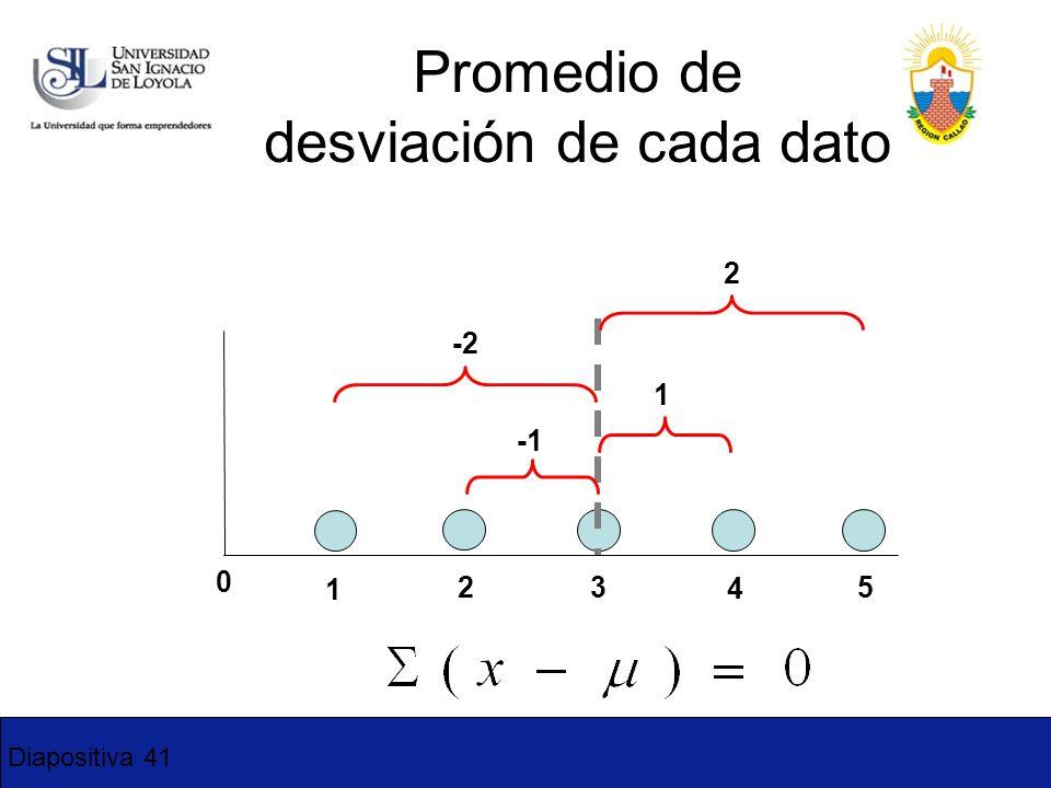 Diapositiva 41 Promedio de desviación de cada dato 0 1 2 3 4 5 -2 1 2