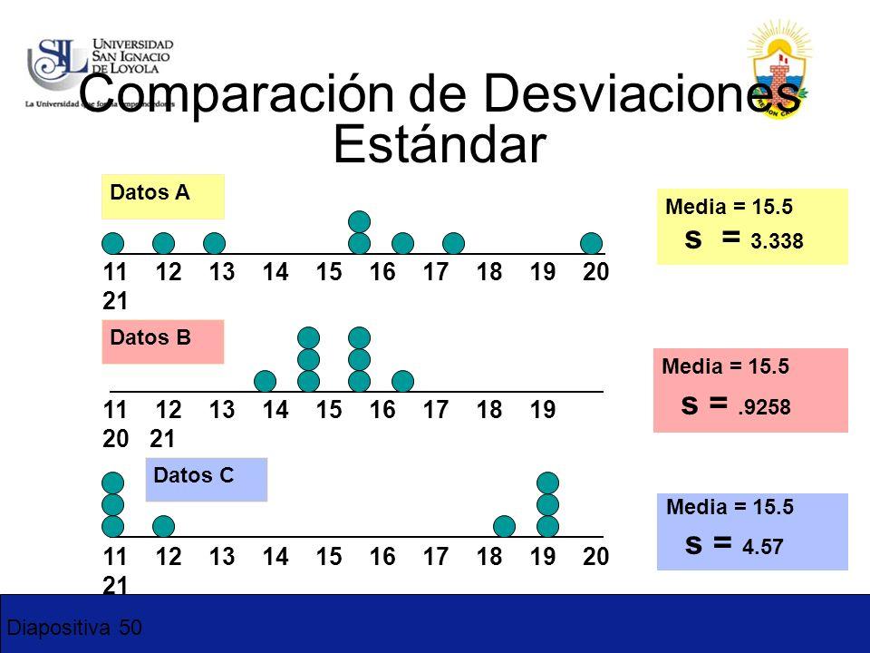 Diapositiva 50 Comparación de Desviaciones Estándar Media = 15.5 s = 3.338 11 12 13 14 15 16 17 18 19 20 21 Datos B Datos A Media = 15.5 s =.9258 11 1